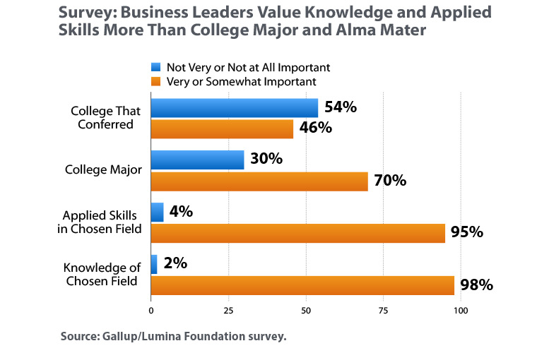 Business Leaders Value Knowledge and Applied Skills