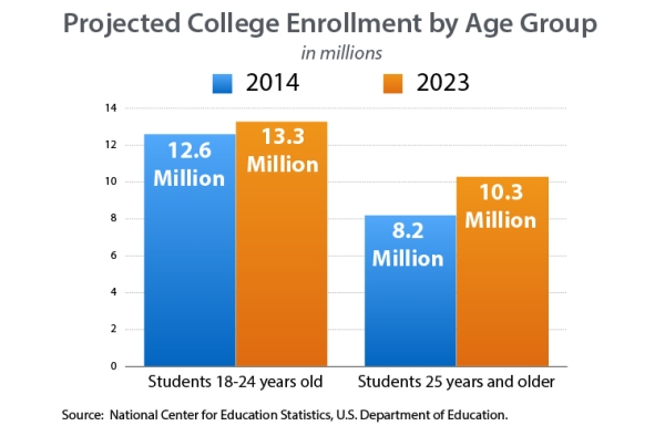 Projected College Enrollment by Age Group