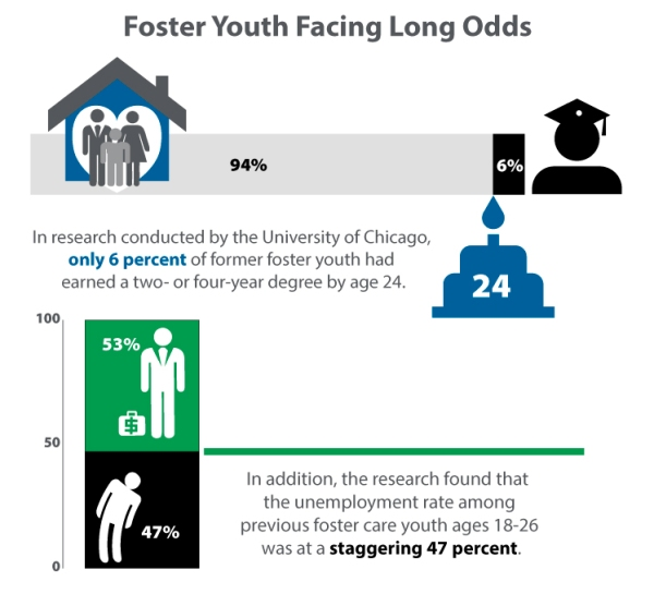 Foster Youth Facing Long Odds